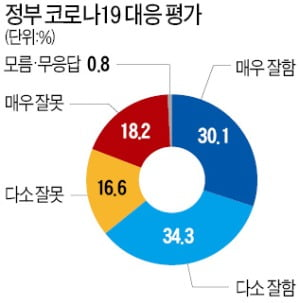 """대구·경북 """"코로나 대응 못한다"""" 절반 육박"""