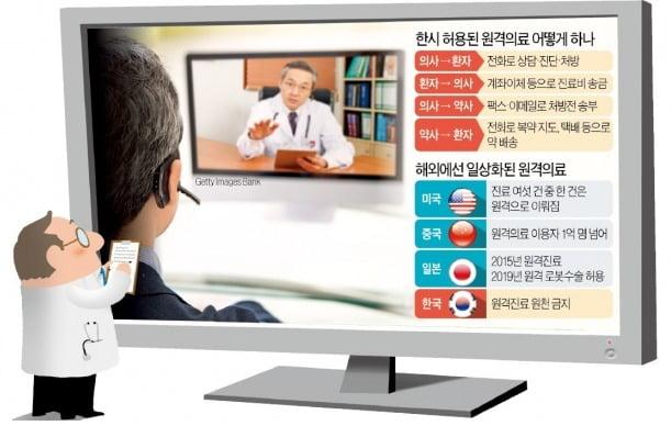 '급조된 원격의료' 오늘부터 시행…의사·약사·환자 모두 '우왕좌왕'