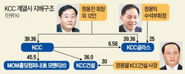 KCC, 글로벌 불황·모멘티브 인수 리스크 넘을까