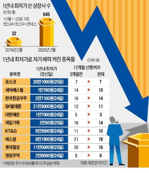 이달 신저가 645개 우수수…철강·식품·광고株 '줍줍'