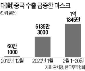 매일 마스크 550만장 우체국·농협서 판다