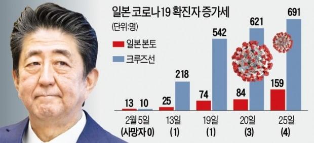 한국 2만명 검사할 때 1500명 검사…日 코로나 통계 믿을 수 있나
