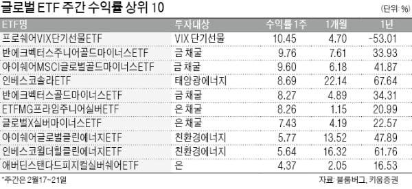 불안 타고 쑥쑥…金·채권펀드 강세