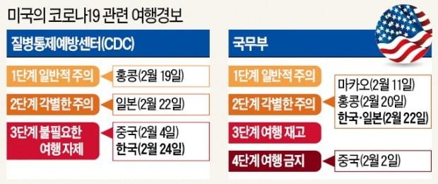 """美 """"가지마"""" 中 """"오지마""""…기피국 된 한국"""