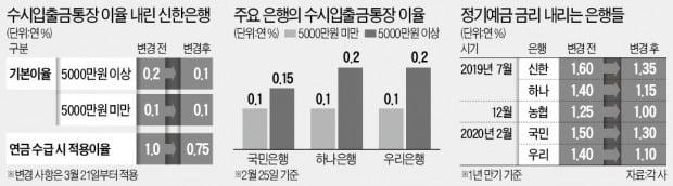 [단독] 신한은행, 수시입출금통장 금리 年 0.1%로 내린다
