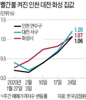 '2·20대책' 1주일…인천·대전으로 또 풍선효과