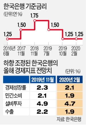 '코로나19 충격'에도 신중론 택한 이주열 총재…금리 카드 아껴뒀다