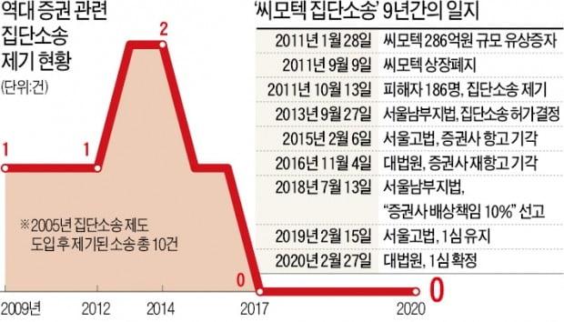 씨모텍 집단소송 '상처뿐인 승리'…9년 싸우고 29만원 돌려받아
