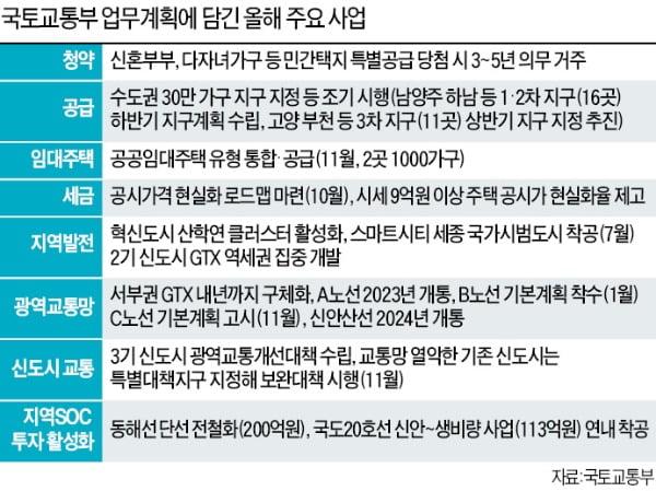 일산·동탄 등 'GTX 역세권' 개발…수도권 예당 비율 300%로 확대