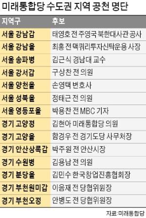 통합당, 강남갑에 태영호 전략 공천…고양정 김현아·송파병 김근식