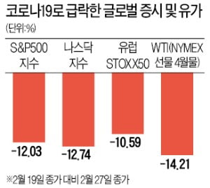 """美증시, 1주일 새 12% 빠져 '역대급 속도' 폭락…""""본격 조정장 진입"""""""