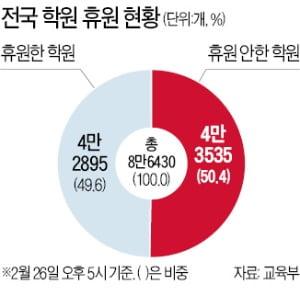"""""""휴원하면 손실 눈덩이""""…학원가 진퇴양난"""