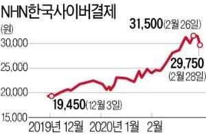 온라인 거래↑…NHN한국사이버결제·KG이니시스 질주
