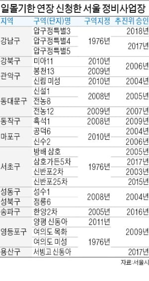 서울 정비사업 23곳 '일몰제'에 존폐 기로