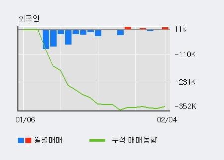 '케이비아이동국실업' 5% 이상 상승, 기관 3일 연속 순매수(435주)