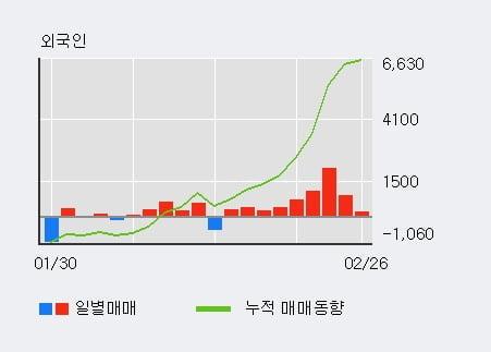 '한국제지' 5% 이상 상승, 외국인, 기관 각각 9일, 3일 연속 순매수