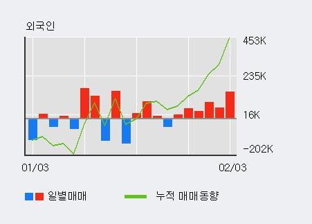 '태양금속' 5% 이상 상승, 외국인 6일 연속 순매수(40.2만주)