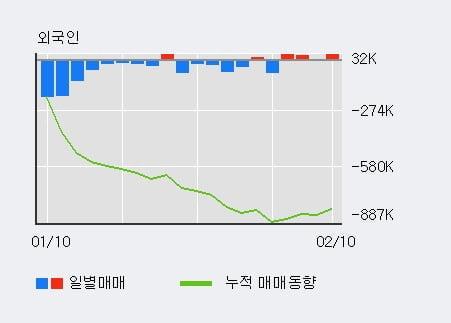 '코스모화학' 5% 이상 상승, 최근 3일간 기관 대량 순매수