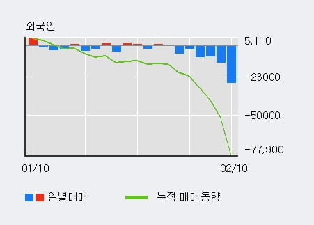 '삼성SDI우' 52주 신고가 경신, 단기·중기 이평선 정배열로 상승세