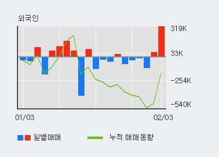 '대한광통신' 10% 이상 상승, 전일 외국인 대량 순매수