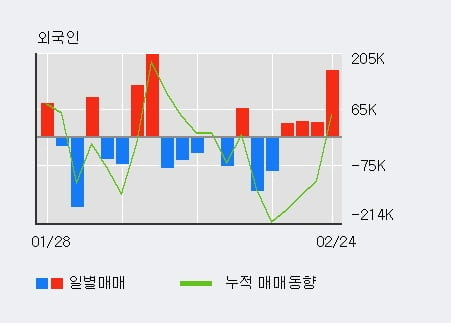 '화천기계' 5% 이상 상승, 외국인 4일 연속 순매수(26.8만주)