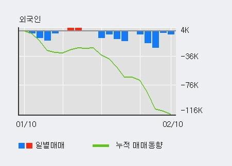 '아이에스동서' 5% 이상 상승, 전일 기관 대량 순매수