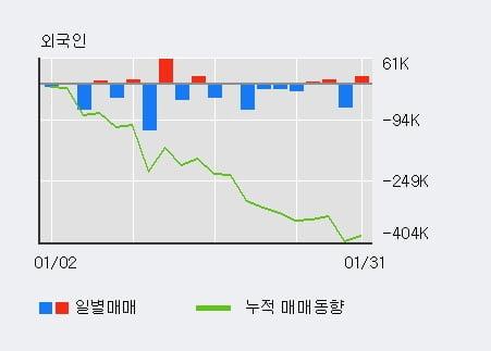 '갤럭시아에스엠' 5% 이상 상승, 전일 외국인 대량 순매수