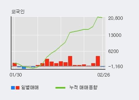 '한농화성' 5% 이상 상승, 기관 5일 연속 순매수(2,265주)