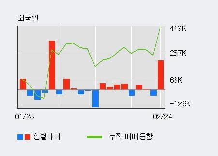 '인디에프' 5% 이상 상승, 기관 4일 연속 순매수(4,857주)