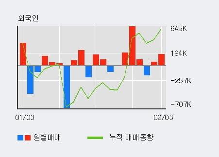 '큐로' 5% 이상 상승, 전일 외국인 대량 순매수