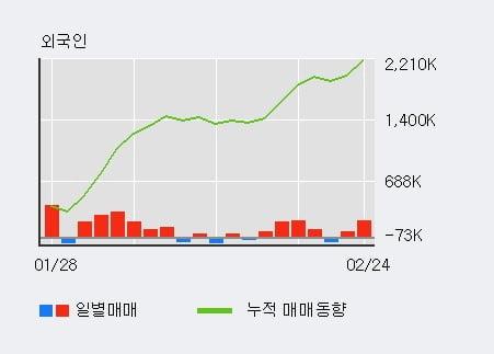 '수산중공업' 5% 이상 상승, 기관 6일 연속 순매수(1.1만주)
