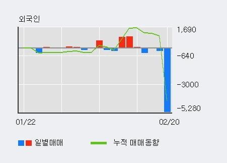 '진로발효' 10% 이상 상승, 단기·중기 이평선 정배열로 상승세