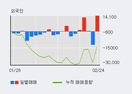 '글로본' 10% 이상 상승, 주가 5일 이평선 상회, 단기·중기 이평선 역배열