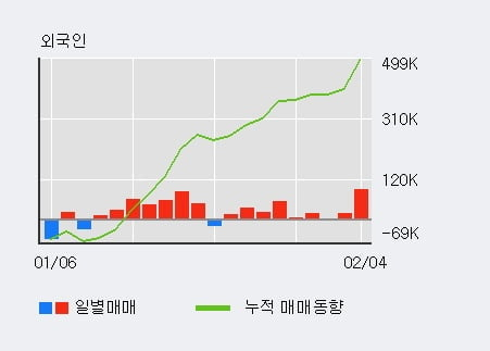 '덕양산업' 5% 이상 상승, 기관 3일 연속 순매수(2,317주)