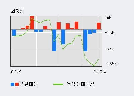 '특수건설' 10% 이상 상승, 전일 외국인 대량 순매수
