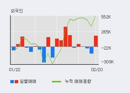 '바른손이앤에이' 10% 이상 상승, 전일 외국인 대량 순매수