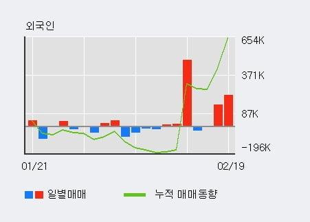 '카카오' 5% 이상 상승, 기관 5일 연속 순매수(21.2만주)