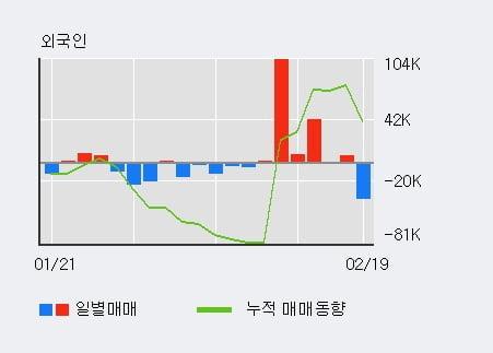 '아비코전자' 52주 신고가 경신, 기관 6일 연속 순매수(25.4만주)