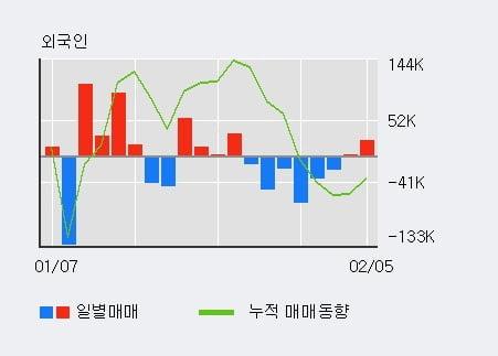 '위지트' 15% 이상 상승, 전일 외국인 대량 순매수