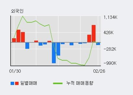 '에이치엘비파워' 10% 이상 상승, 주가 20일 이평선 상회, 단기·중기 이평선 역배열