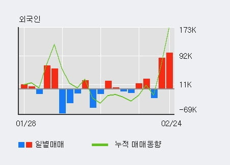 '우원개발' 10% 이상 상승, 전일 외국인 대량 순매수