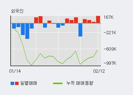 '큐로홀딩스' 10% 이상 상승, 전일 외국인 대량 순매수