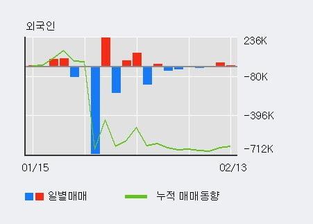 '제일바이오' 10% 이상 상승, 최근 3일간 외국인 대량 순매수
