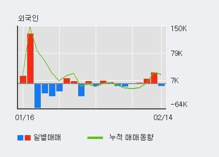 '세코닉스' 10% 이상 상승, 단기·중기 이평선 정배열로 상승세