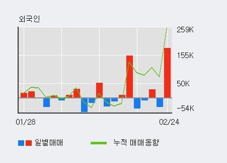 '한국테크놀로지' 10% 이상 상승, 전일 외국인 대량 순매수