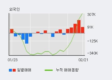 'NHN한국사이버결제' 52주 신고가 경신, 전일 기관 대량 순매수