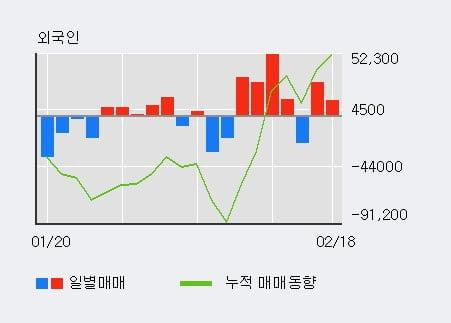 '엘오티베큠' 52주 신고가 경신, 외국인 3일 연속 순매수(11.2만주)