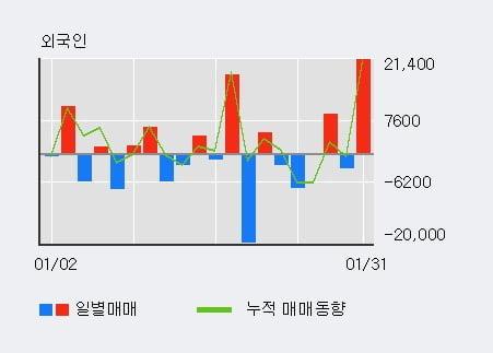 '이원컴포텍' 10% 이상 상승, 전일 외국인 대량 순매수