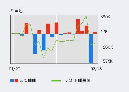 '에스코넥' 52주 신고가 경신, 기관 5일 연속 순매수(147.7만주)
