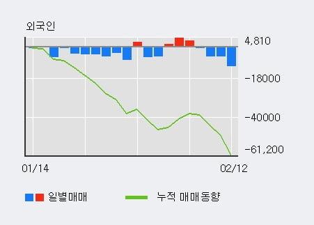 'CJ제일제당' 5% 이상 상승, 전일 기관 대량 순매수